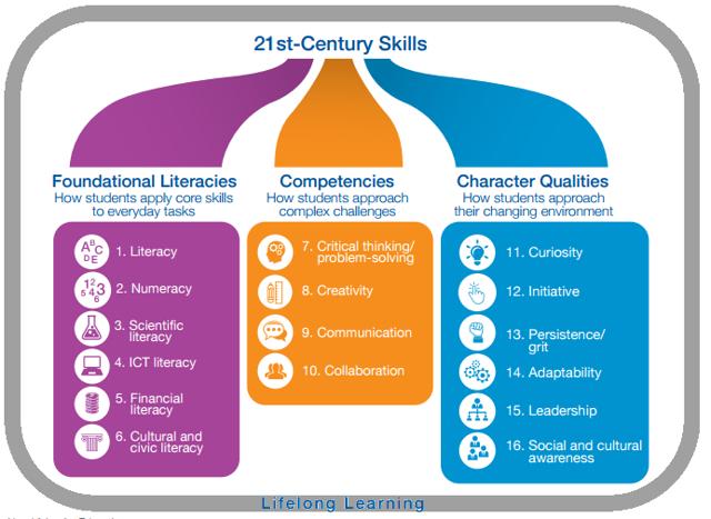 21st century skills, WEF